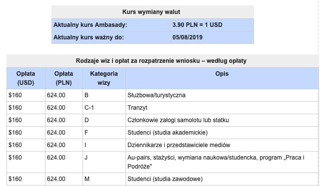 Wysokość opłaty za wizę do USA - kurs wymiany walut